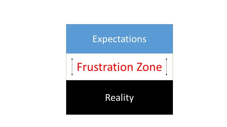 The Zone of Frustration